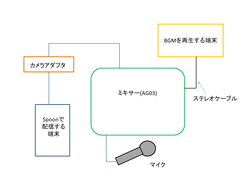 SPOONでAG03を使った接続のイメージ図