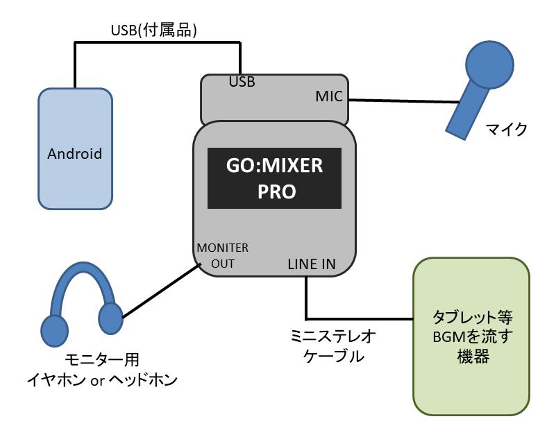 Android SPOON BGM 流し方。GO:MIXER PROとの接続方法
